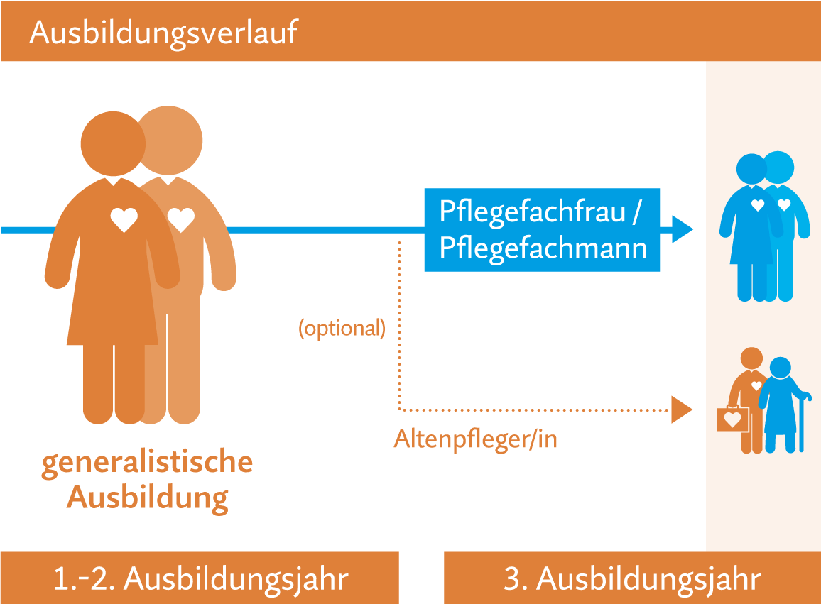 gfg Pflegeumschulung zur Pflegefachfrau / zum Pflegefachmann