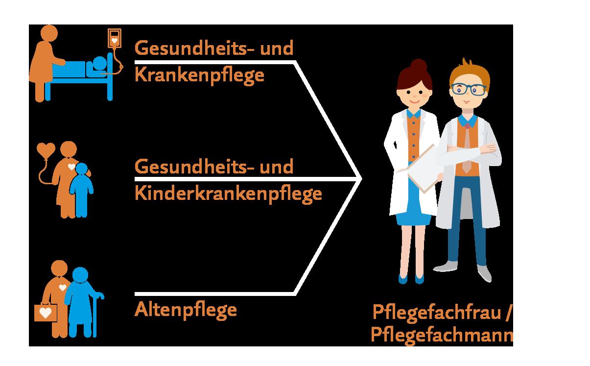 Ausbildung Pflegefachkraft in Rostock