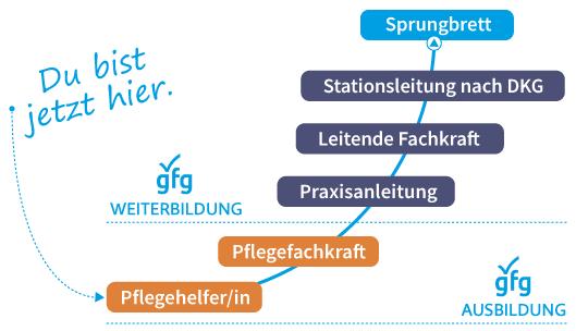 Dein Weg in die Welt der Pflege an der gfg Rostock